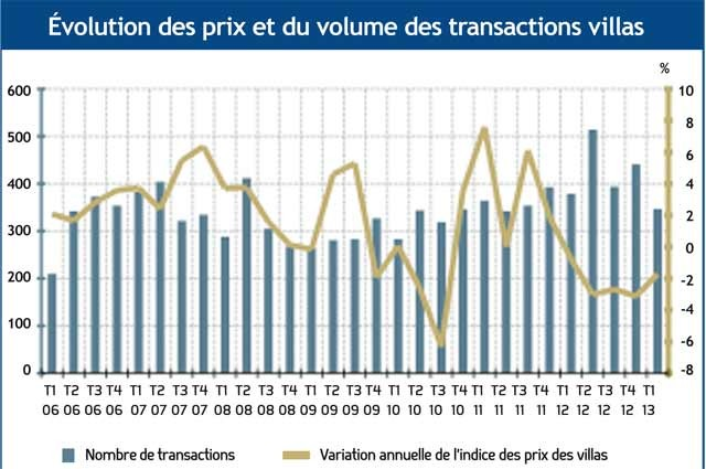Indice-Prix-transaction-villas-(2013-07-26)
